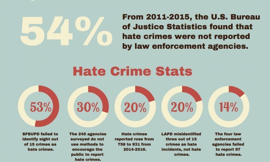 Hate Crimes, Hate Incidents