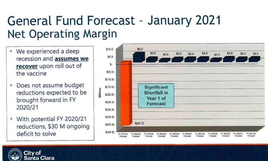The City of Santa Clara held their annual goal-setting meeting and the majority of the conversation was about tax Increases and the coming deficit.