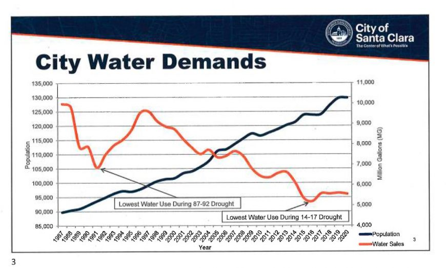 The City of Santa Clara has made waves when it comes to Water Conservation. Santa Clara Director of Water & Sewer Utilities Gary Welling talks about reducing water usage.